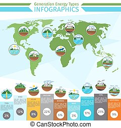 Generation energy types infographics. Solar and wind, power...