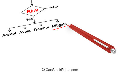 Risk assessment decision with pen on white