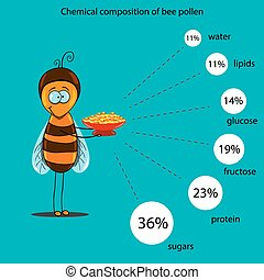 chemical composition of bee pollen