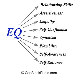 Diagram of EQ