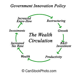 Diagram of Wealth Circulation