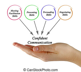 Diagram of Confident Communication