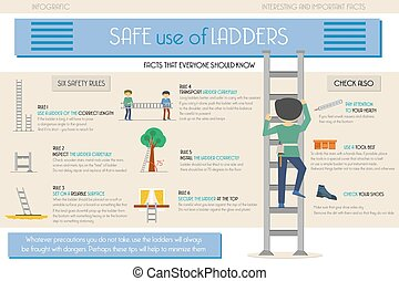 Info graphic. Safe use of ladders. Nine points. How to use a...