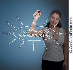 Continuous Improvement - Young businesswoman drawing...