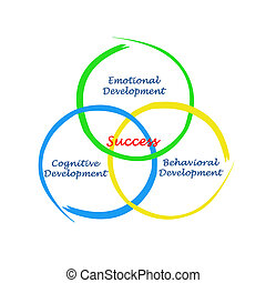What successful development is