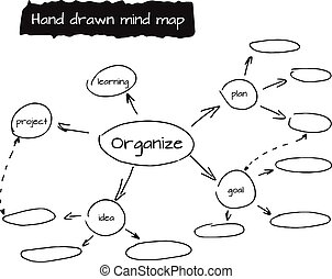Hand drawn vector illustration of mind map - Hand drawn mind...