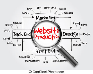 Website production process diagram, flow chart with...
