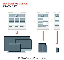 Responsive web design for across a wide range of devices...