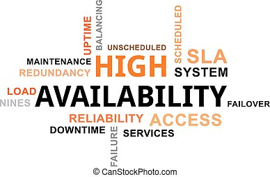 word cloud - high availability - A word cloud of high...