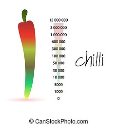 colorful chilli and scoville scale numbers eps10