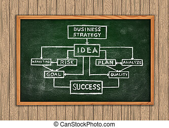business scheme - Green Blackboard with drawing business...