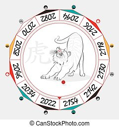 Chinese Zodiac Tiger in a circular layout data. The...