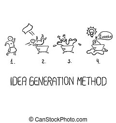 Idea generation method. 4 steps