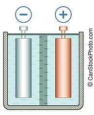 Galvanic cell - Illustration of the galvanic cell element
