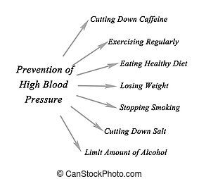 Prevention of high blood pressure