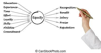 diagrama, de, equidad,