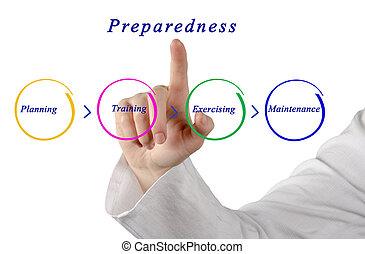 Diagram of Preparedness