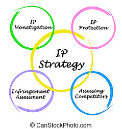 Diagram of IP strategies