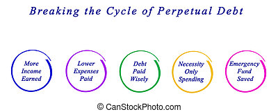 Breaking the Cycle of Perpetual Debt