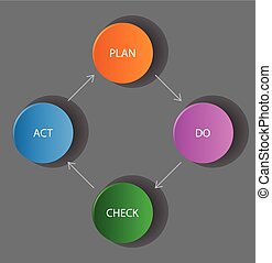 vector dark diagram / schema - plan, do, check, act