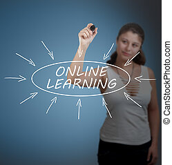 Online Learning - Young businesswoman drawing Online...