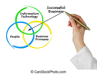 Diagram of successful business