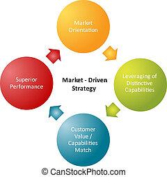 MARCHÉ, stratégie, Business, diagramme