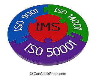 Integrated management system, combination of ISO 9001, ISO...