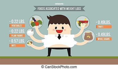 Infographic food associate with weight loss, Weight loss concept.