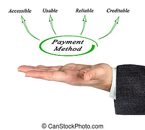 Features of payment method