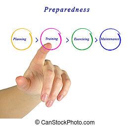 Diagram of Preparedness