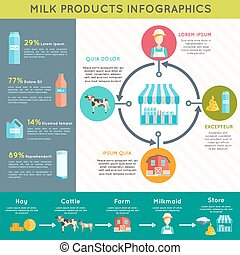 Milk dairy products infographic layout poster - Ecological...