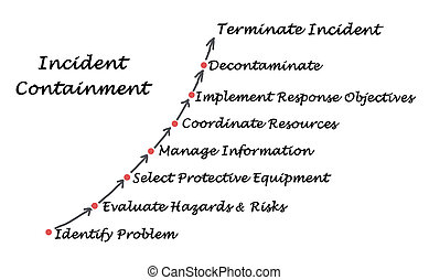 Diagram of Incident Containment