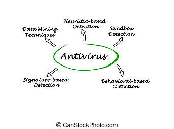 Diagram of antivirus strategies