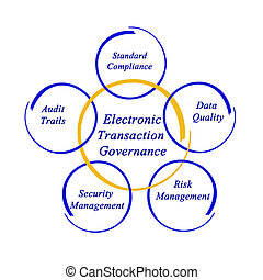 Electronic Transaction Governance