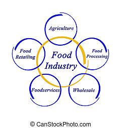 Diagram of Food Industry