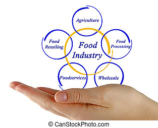 Diagram of Food Industry