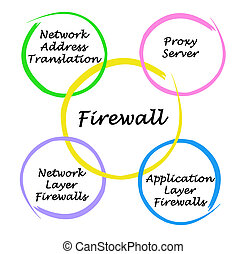 Diagram of firewall