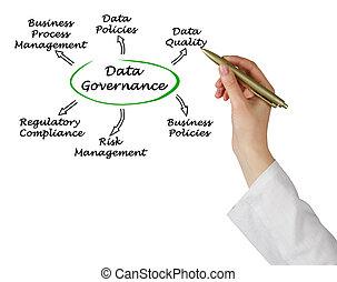 Diagram of Data Governance