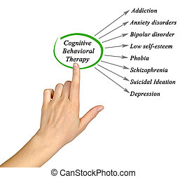 What Cognitive Behavioral Therapy Can Treat