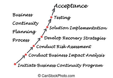 Diagram of Business Continuity Planning Process