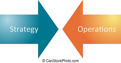 Strategy operations business diagram - Strategy operations...