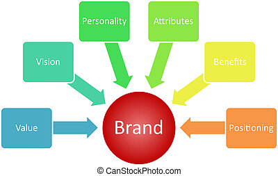 Brand value business diagram - Brand value business strategy...