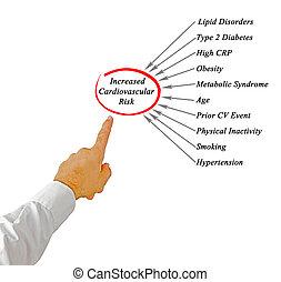 cardiovascular, aumentado, riesgo