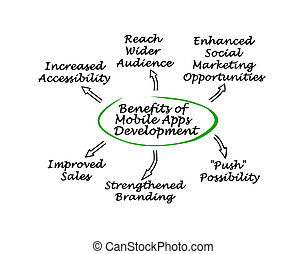 Benefits of Mobile Apps Development