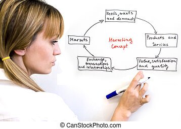 marketing concept - image describing marketing concept in...