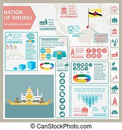 Nation of Brunei infographics, statistical data, sights...