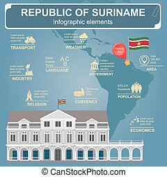 Suriname infographics, statistical data, sights Presidential...