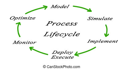 Diagram of web application life cycle - Diagram; Marketing;...