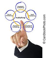 Diagram of publishing